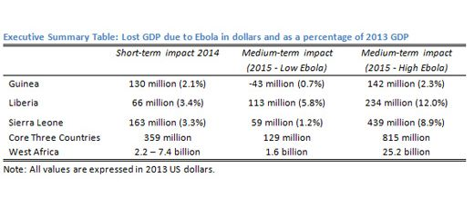 The economic impact of Ebola on the impacted region in Western Africa is devastating in terms of the effect on overall GDP. The economic impact of Ebola on the impacted region in Western Africa is devastating in terms of the effect on overall GDP.